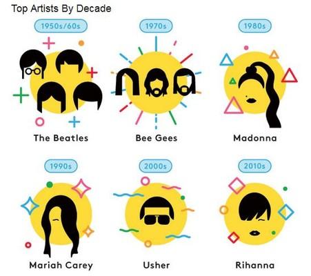 Billboard назвал лучших артистов всех времен