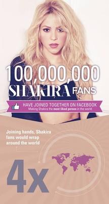 Шакира вновь самый популярный человек Facebook