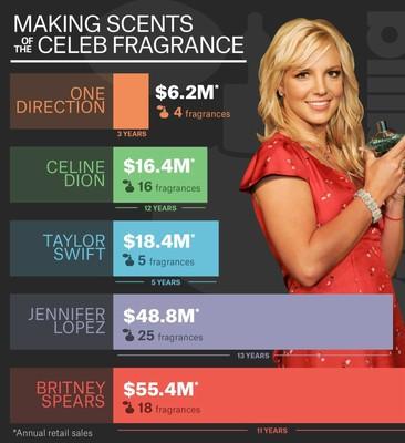 Рейтинг звездных парфюмеров